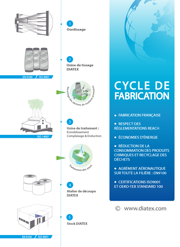Cycle de fabrication tissus