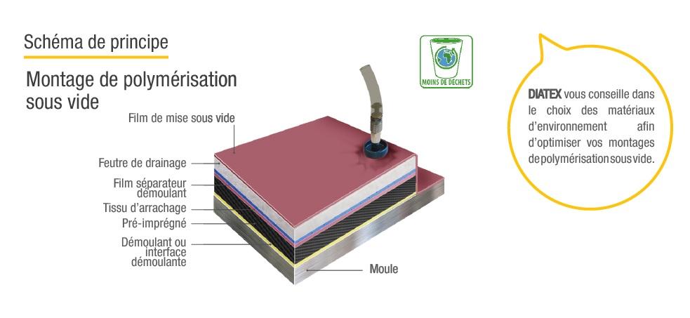 schema polymerisation vide