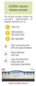 CLASSIC vacuum infusion process