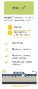 INFUPLEX infusion process