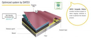 Optimized system by DIATEX