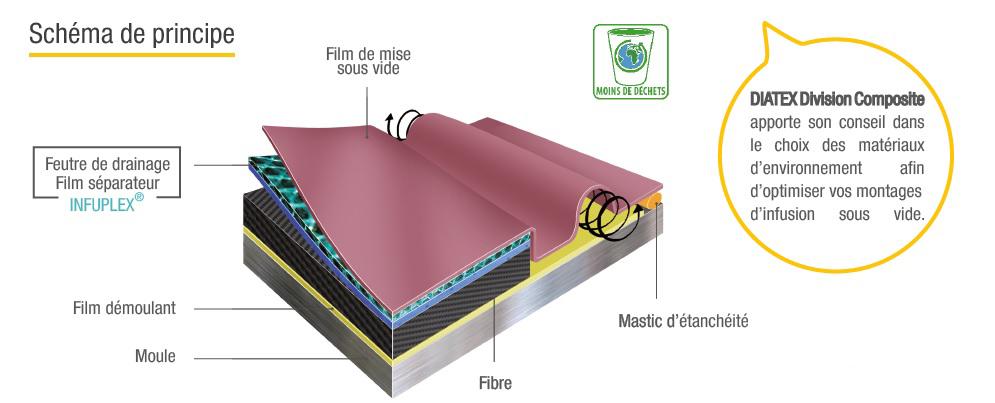 Schéma de principe infusion sous vide - FR